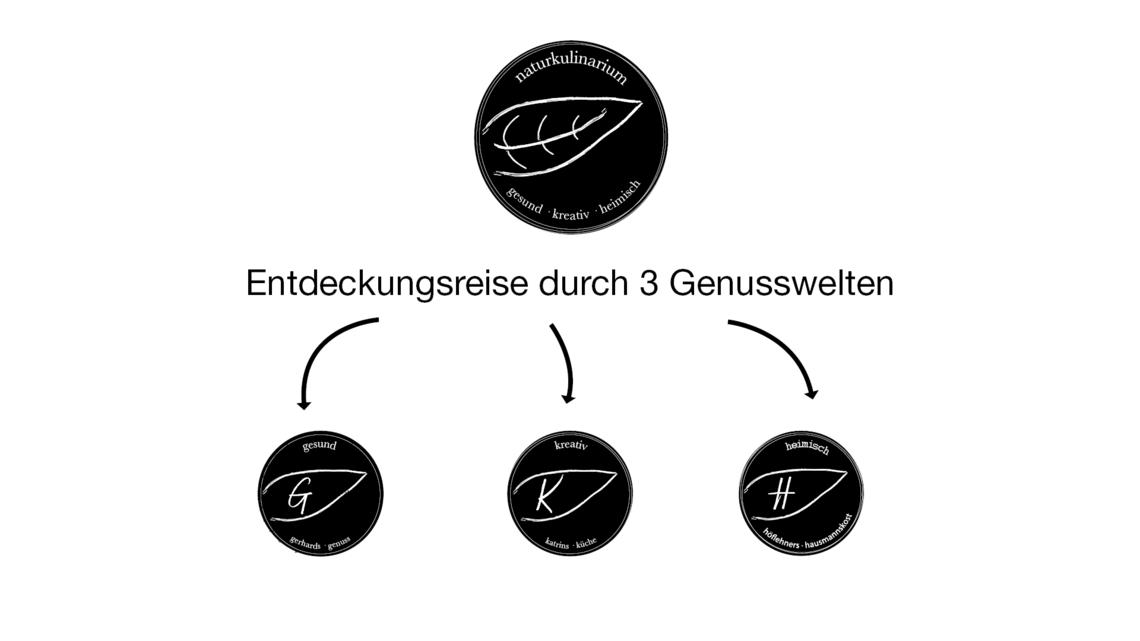 Grafik_Naturkulinarium